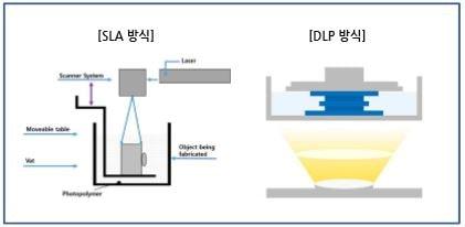 Photopolymerisation