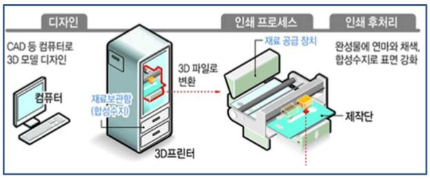 3d printing step