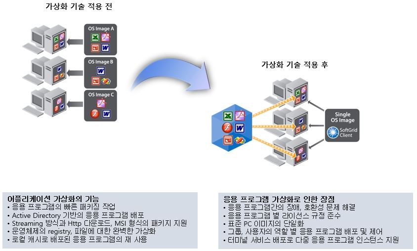 Application Virtualizition