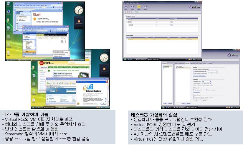 Desktop Virtualizition