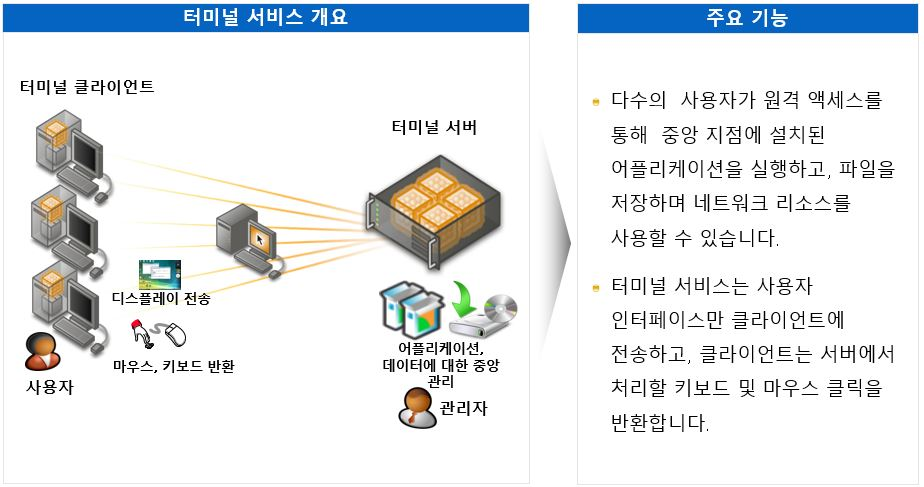 Presentation Virtualizition