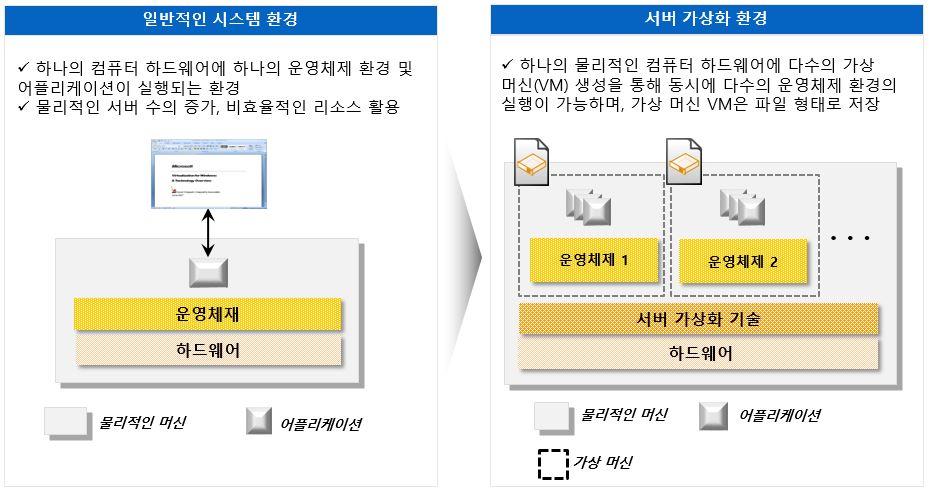 Server Virtualizition