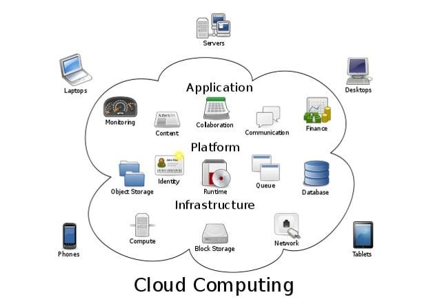 cloudcomputing