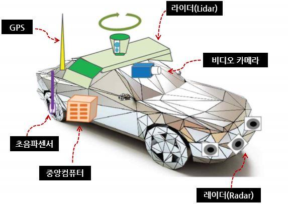 automationcar1